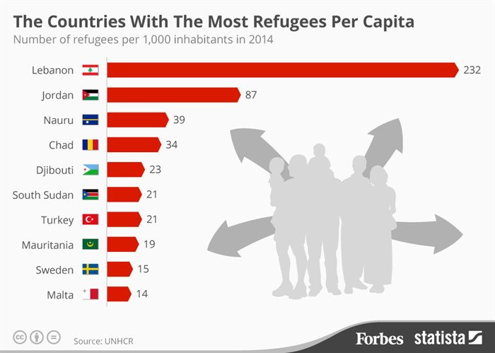Countries with the most refugees per capita